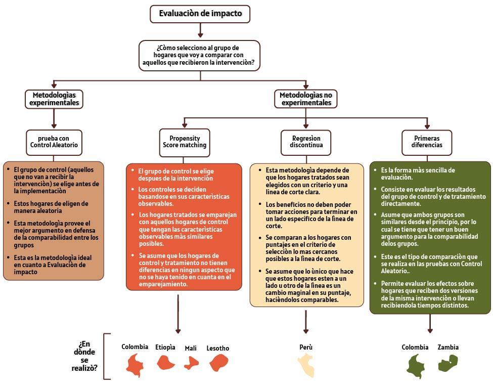 evaluacion de impacto-sinergias rurales